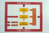 1977 The People Place, How the library fits into the City